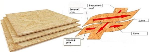 производство осб плит